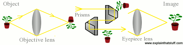 The basic optics of binoculars with prisms in place, showing the object, the image, the objective lens, and the eyepiece lens.