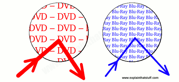 Artwork showing why you can fit more data on a Blu-ray disc