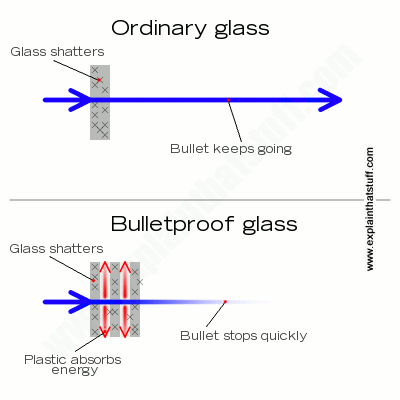 Artwork showing how bulletproof glass absorbs energy and stops a bullet