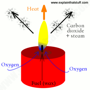 A candle works by drawing in heat and fuel (wax) at the base and giving off heat (rising hot air) at the top