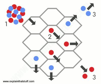 Artwork explaining how catalytic converters strip away pollution molecules