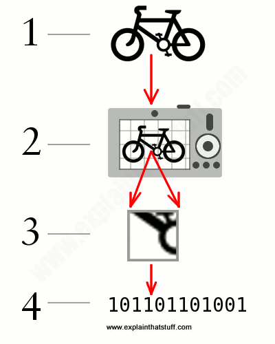 Artwork showing how digital camera CCD works
