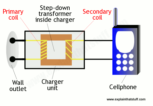 How an ordinary electricity charger works