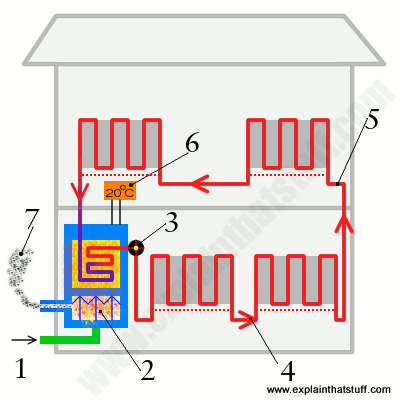 Simple artwork explaining how central heating works