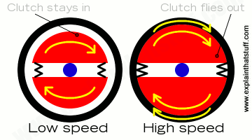Artwork showing how a centrifugal clutch is disengaged at low speed and engaged at high speed.