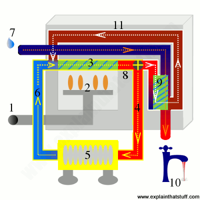 how a combi boiler uses two heat exchangers to heat hot water separately  for faucets/
