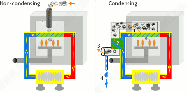 How a traditional noncondensing boiler compares with a modern condensing boiler