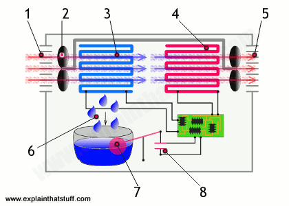 Labeled artwork showing how a dehumidifier works