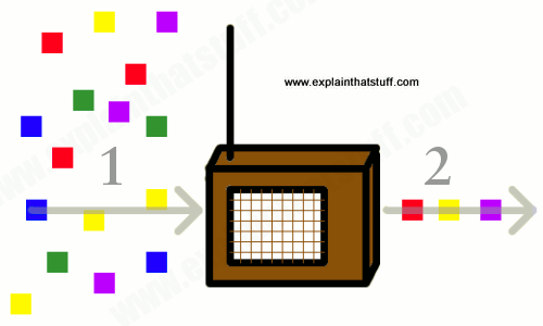 Radio and digital radio | How it works | AM and FM compared