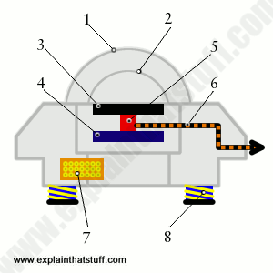 Simplified illustration of laboratory-grade pyranometer using a thermopile sensor.