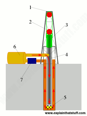 The main components of a rotary drilling rig and derrick.