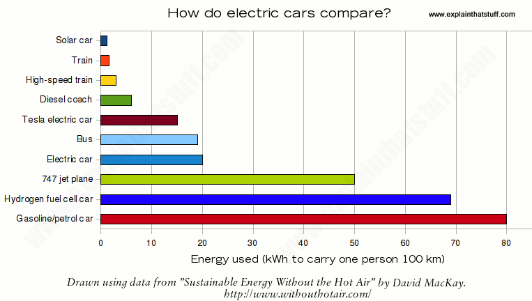 Chart Showing The Energy Consumption Of Electric Cars Compared To Other And Forms
