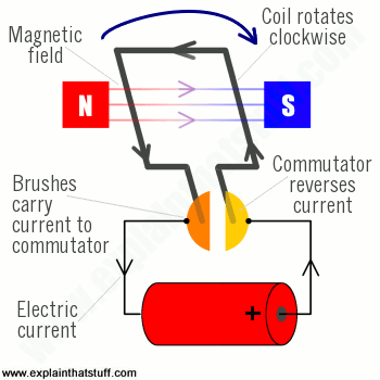 Labelled diagram of an electric motor showing the main component parts.