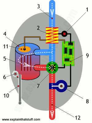 Diagram showing how an electric shower works