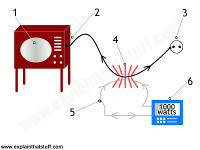 Simple line artwork illustrating how an energy monitor works