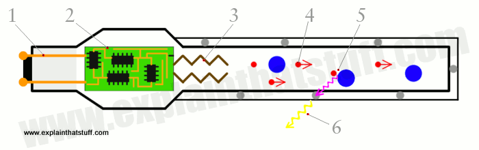 Artwork showing how a fluorescent lamp works
