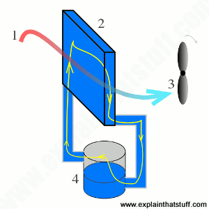 How an evaporative cooler works.