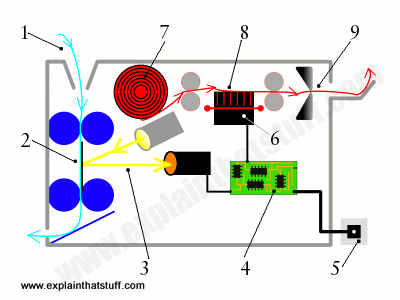 how does a fax machine work explain that stuff labelled line artwork diagram showing the main component parts inside a desktop fax machine and what
