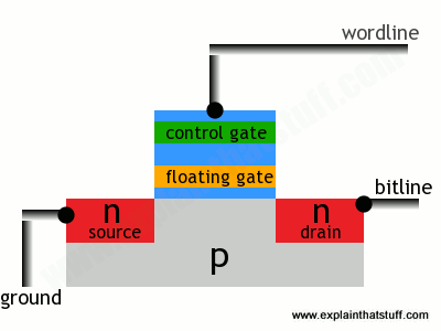 How does flash memory work? - Explain that Stuff Usb Memory Stick Diagram Schematic on usb voltage diagram, usb cable wiring, usb electronic diagram, usb to serial diagram, usb plug diagram, usb wiring diagram, usb cable schematic, usb port schematic, usb to rs232 schematic adapter, usb soldering diagram, usb cable pinout, usb ac adapter, usb schematic wire, usb pinout diagram, usb charger schematic, usb serial adapter, iphone usb diagram, usb pin diagram, usb system diagram, usb power diagram,