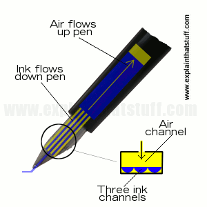 How do fountain pens work?