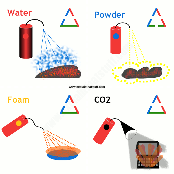 The four main types of fire extinguishers (water, dry powder, foam, and CO2) and how they break the fire triangle.