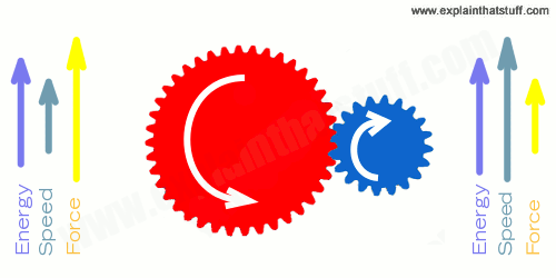 Simple illustration showing how gears give you either more speed or more force, but not both at once.