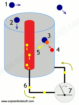 Diagram showing the process by which a Geiger counter works.