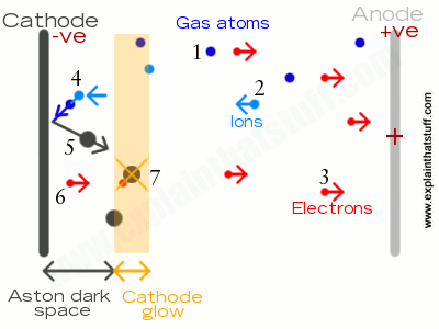 Artwork showing how a glow discharge works, producing a cathode glow some distance away from the cathode itself.