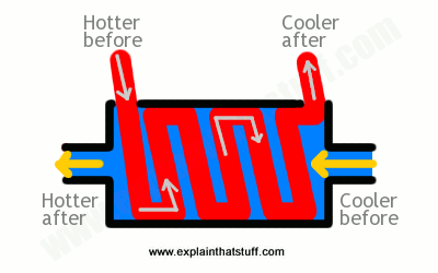 How do heat exchangers work? - Explain that Stuff Oil Heat Exchanger Boiler Wiring Diagram on