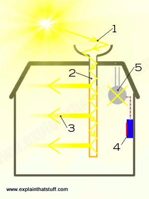 How Do Diffusers Work >> How does hybrid solar lighting work? - Explain that Stuff