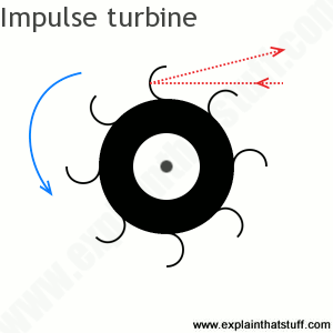 Artwork showing how an impulse turbine works