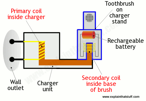 How an induction charger works in an electric toothbrush
