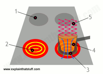 Artwork illustrating how an induction cooktop generates heat using electric currents and magnetic fields