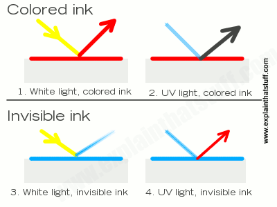 Artwork comparing normal inks and invisible security inks in white light and UV light