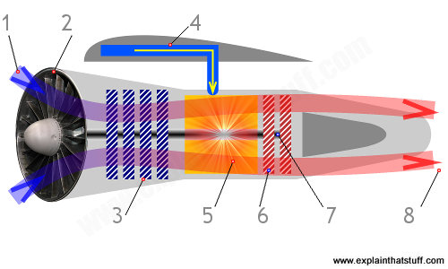 Artwork diagram showing how a jet engine works
