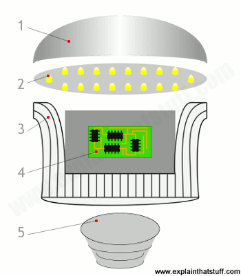 How do energy-saving lamps work? - Explain that Stuff:Simplified artwork showing the main component parts in a typical LED light  bulb,Lighting