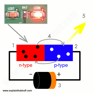 how do diodes and light emitting diodes leds work rh explainthatstuff com how do zener diodes work in a circuit Light-Emitting Diodes How Do They Work