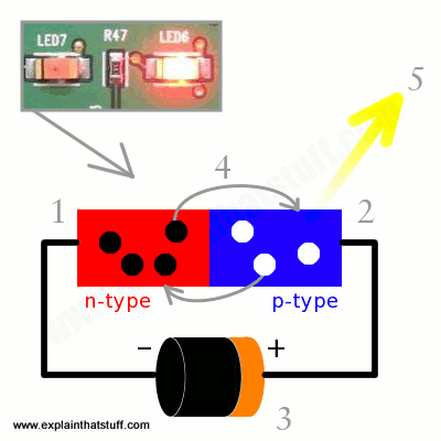 Simple diagram showing how an LED makes light when electrons and holes combine at a junction.