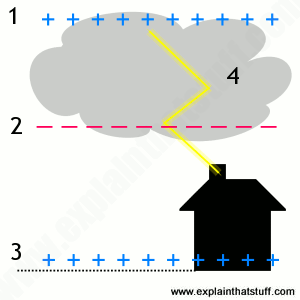 Diagram showing how charge builds up inside a cloud and causes lightning