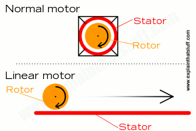 Artwork comparing a normal motor with a linear induction motor