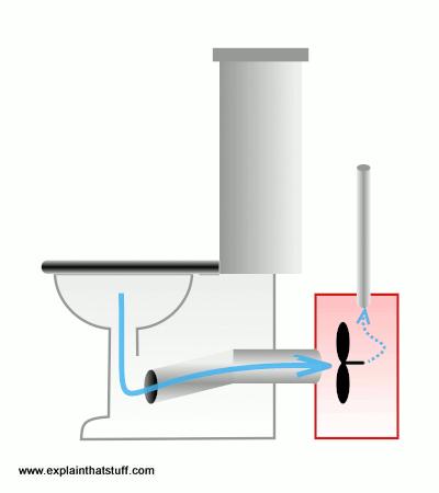 How toilets work - Explain that Stuff