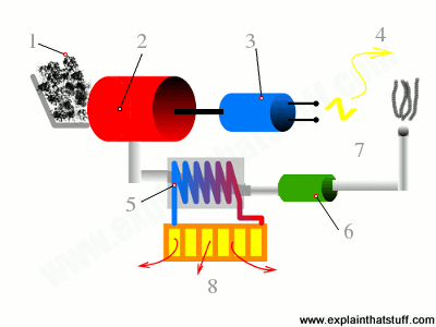 Simple numbered artwork showing the main components of a micro combined heat and power unit and how they work.