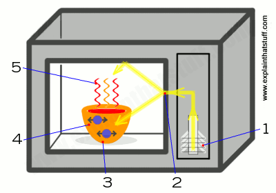 Simple artwork showing how a microwave oven works