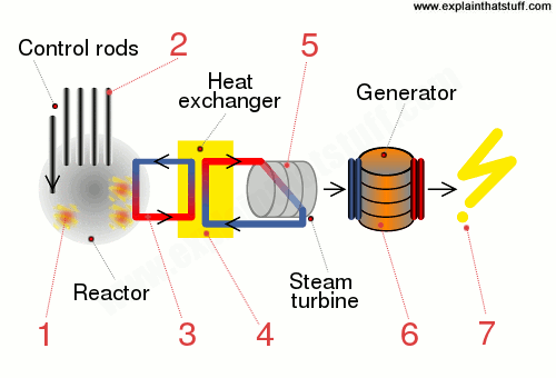 Diagram showing the sequence of power-making steps inside a nuclear electricity power plant.