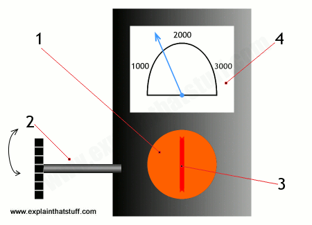 How to measure high temperatures with an optical pyrometer.