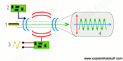 Simple artwork showing how an oscilloscope's electromagnetic coils draw a sine wave.