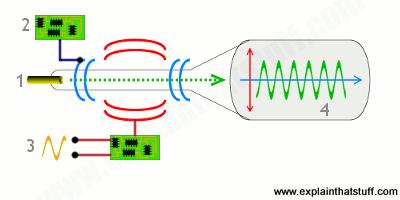How oscilloscopes work - Explain that Stuff