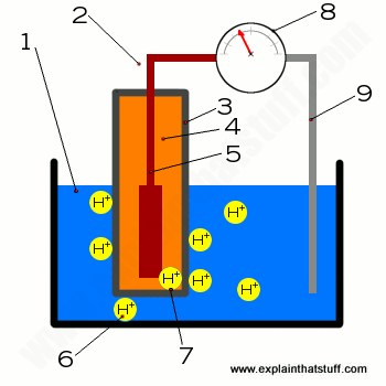 Diagram showing how a pH meter works.
