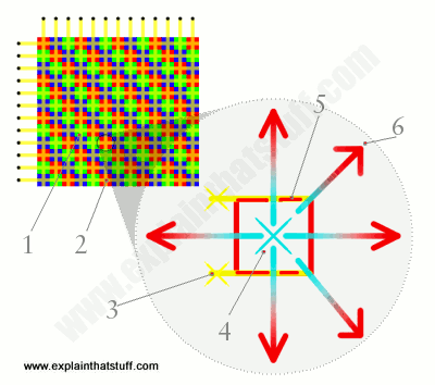 Artwork showing how red, green, and blue colored pixels are activated in a plasma TV display
