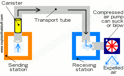Simple diagram shows how a tube connects the sending and receiving stations in a pneumatic transport tube system.